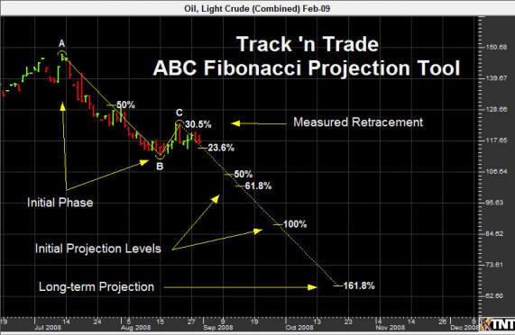 How to use fibonacci numbers in forex and stock trading