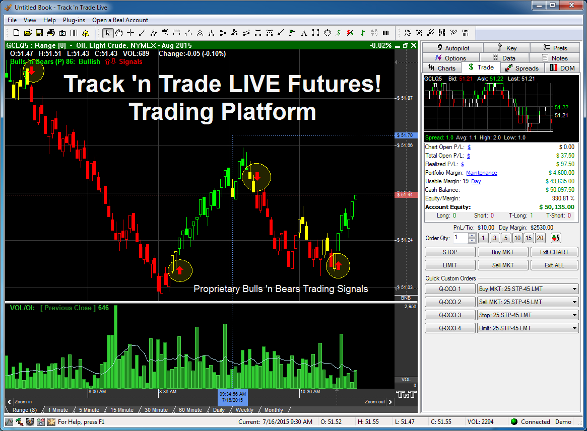 Commodity trading signals software