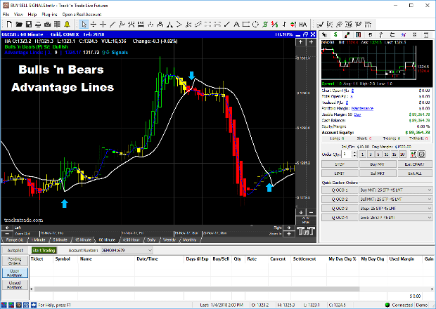 Advantage Lines generate customizable signals telling you when to enter and exit the market.