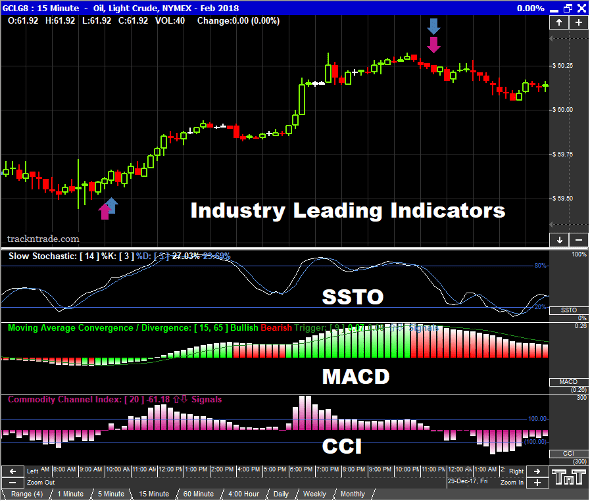 Commodity trading indicators
