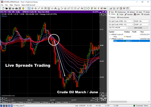 Trade Live Commodity Spreads in Track 'n Trade Live Futures