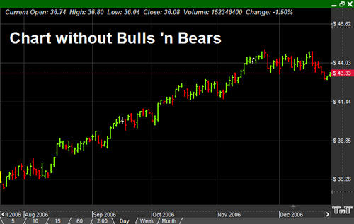 Chart without B N B, Do you see all the information you missing when you trade without the Bulls 'n Bears?