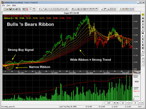 Example of the Ribbon Indicator in Track 'n Trade Futures