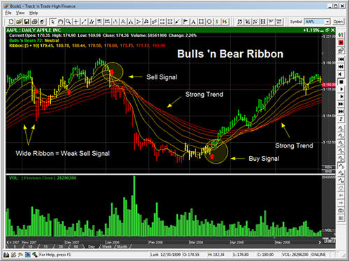 Forex automation software for hands-free trading