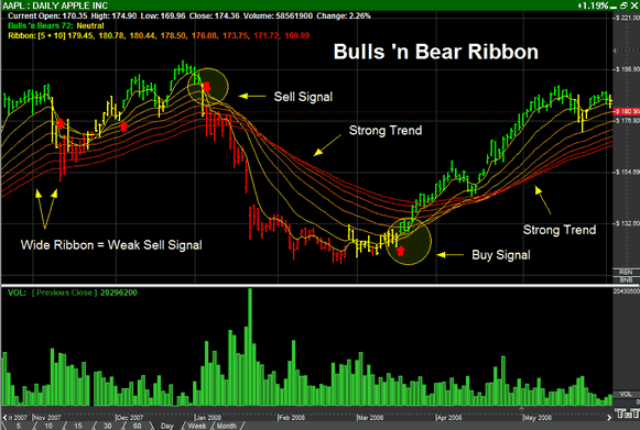 Identify trends and visualize their strength will Bulls 'n Bears Ribbon Indicator