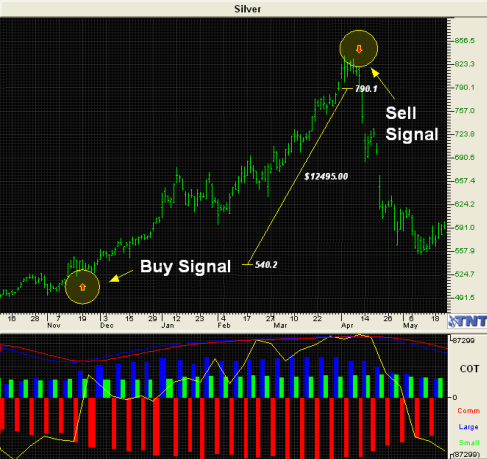 Commitment of Traders Indicator helps you identify and follow the large speculators