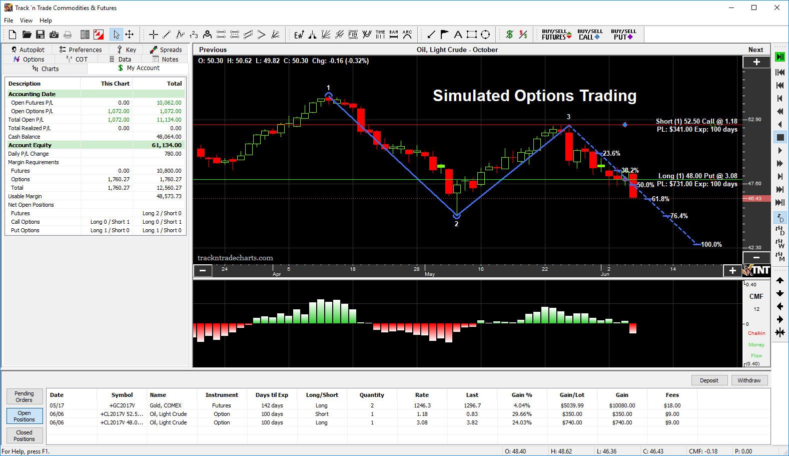Perfect your options trading strategy with actual historical market data