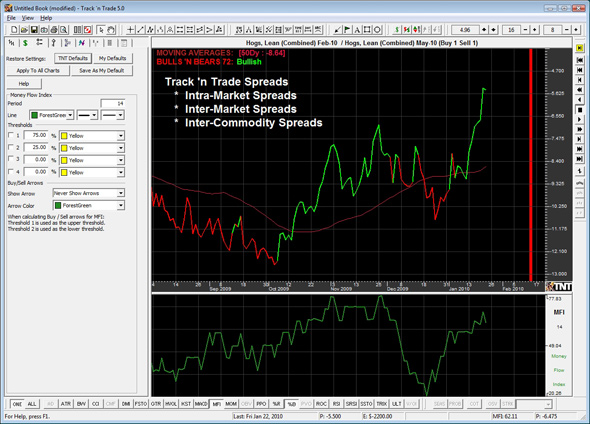 Futures spread trading, Generate a variety of spreads between commodity contracts