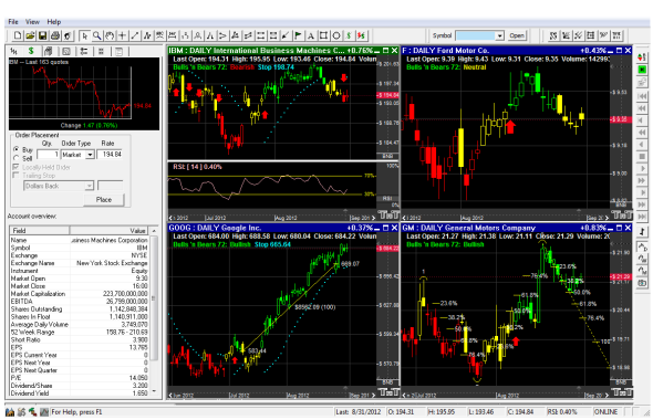 Stocks Charting Software