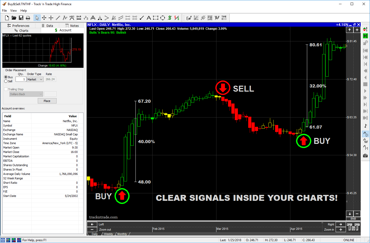Stocks charting software track n trade futures forex stocks