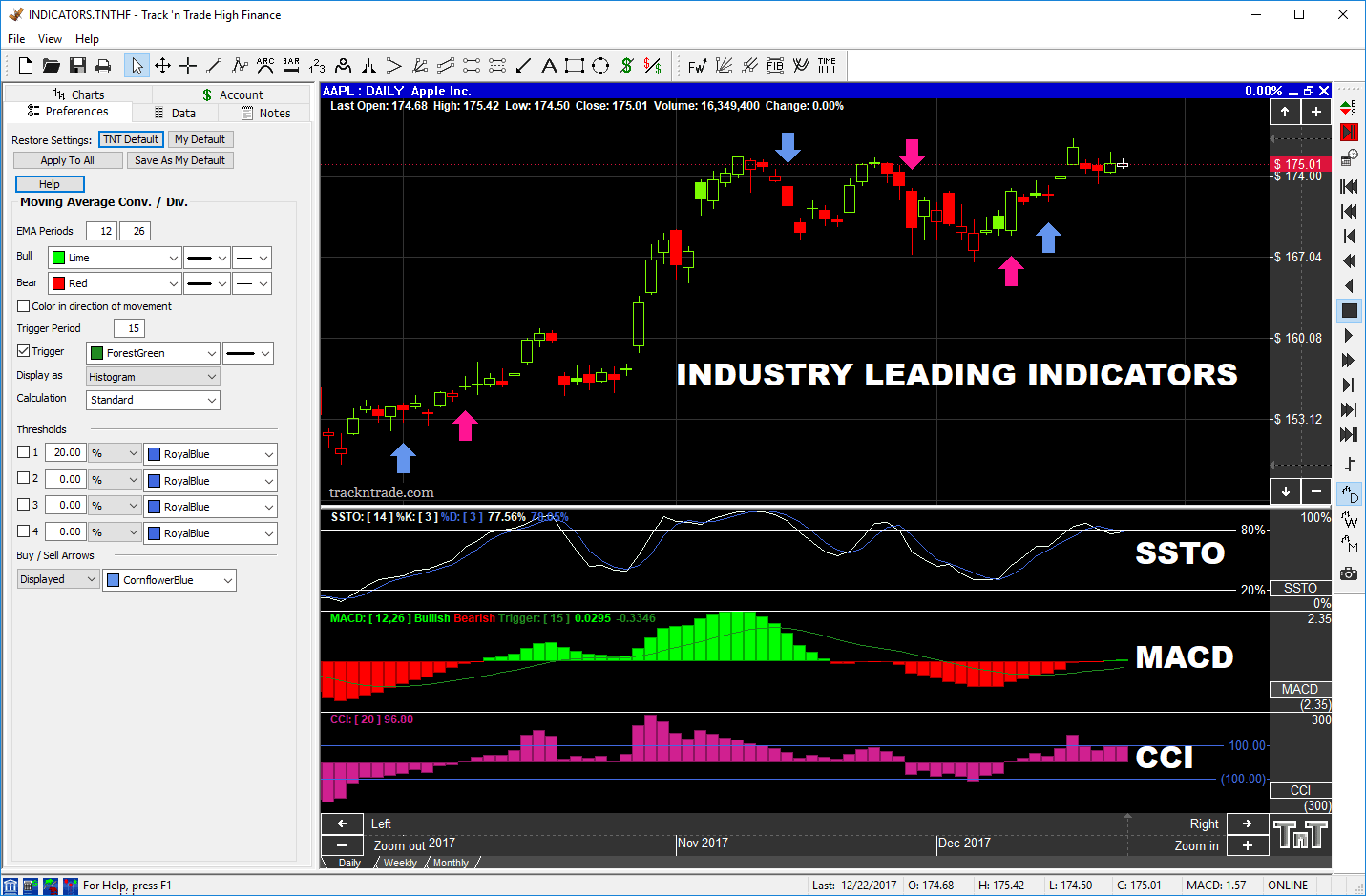 Indicators in trading stocks